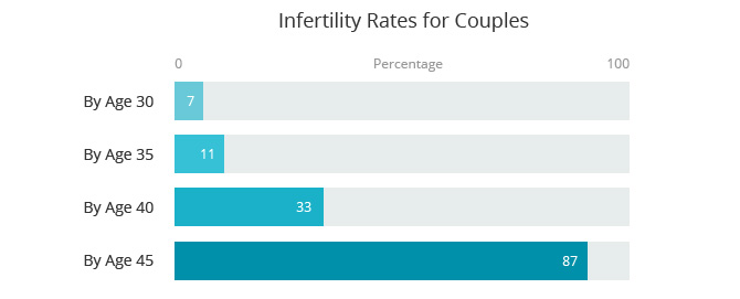 Infertility Rates for Couples Chart